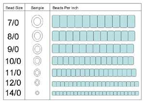 Seed Bead Sizes, seed bead definitions, types of finishes, tips & info from Let's Bead #Seed #Bead #Tutorials