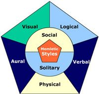 Physical Learning Style.  Exerpt  Learning & techniques:  If you use a physical style, use touch, action, movement & hands-on work in your learning activities. For visualization, focus on the sensations you would expect in each scenario. For example, if you are visualizing a tack (turn) on a sailboat, focus on physical sensations. Feel the pressure against your hand as you turn the rudder, & the tension lessening on the ropes...