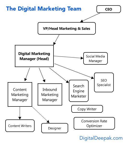 62 best Marketing numérique images on Pinterest Inbound - marketing consultant job description