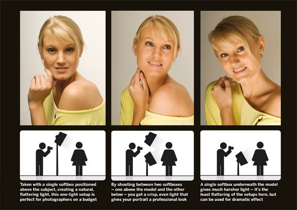 Lighting setups to use at home, along with tips on exposure, flash, accessories and more.