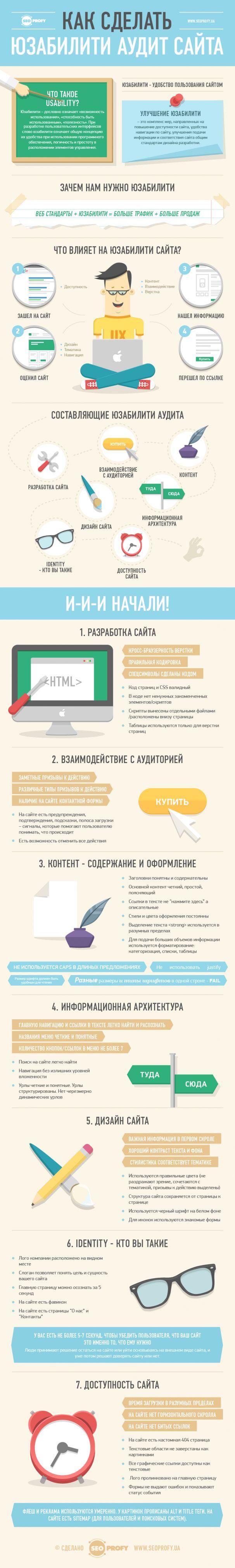 Как сделать юзабилити аудит сайта – инфографика - SeoProfy