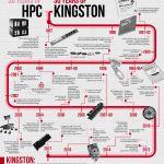 SC17: Kingston Celebrates 30 Years of Innovation in Data Performance Technology