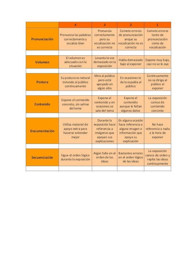 Rúbrica para evaluar las exposiciones orales de los alumnos