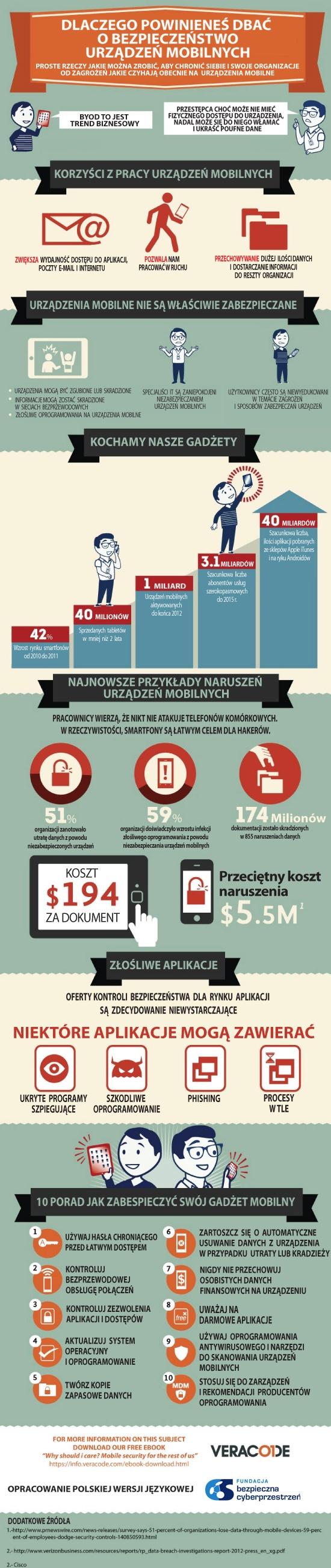 Dlaczego powinieneś zadbać o bezpieczeństwo urządzeń mobilnych