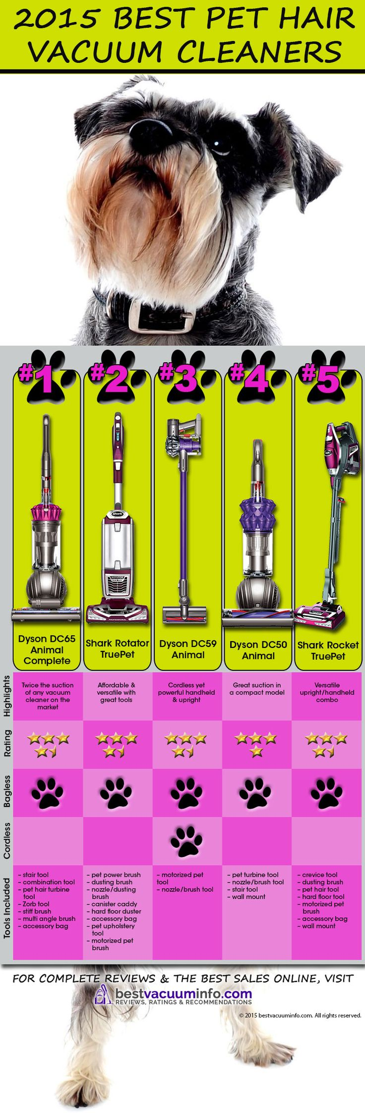 Best Vacuums for Pet Hair - 2015 Infographic See reviews of all the best pet hair vacuums currently on the market.