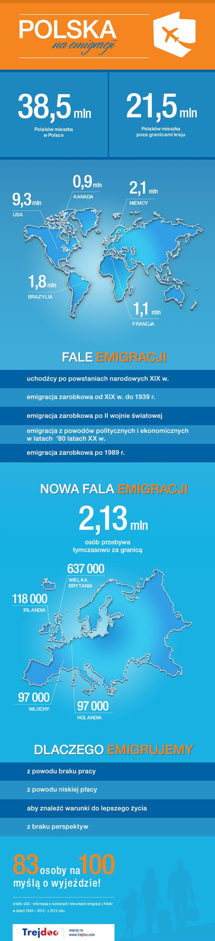 Polacy za granicą – gdzie i dlaczego emigrujemy? #emigracja #praca