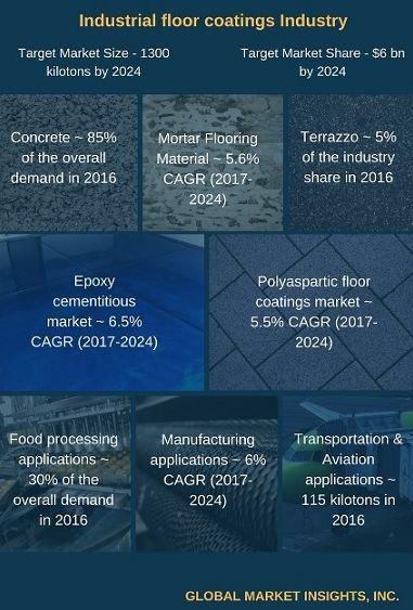 Industrial floor coatings industry, defined by a strict regulatory landscape, will lean toward the sustainability trend in the future, as is depicted in this post