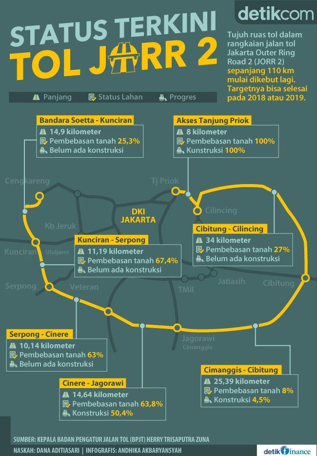 Proyek Masa Presiden Jokowi: Jalan Tol JORR 2