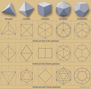 Platonische Körper, Kepler-Poinsot-Körper & Pythagoreische Tetraktys