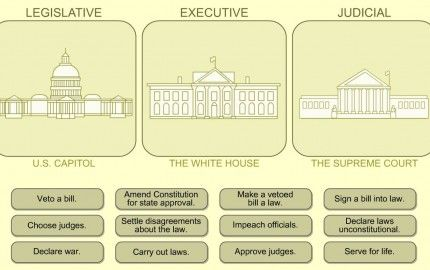 the effectiveness of the checks and balances in the federal government Other checks and balances include: federal government are reserved to the states or the always been willing to work for effective, democratic government.