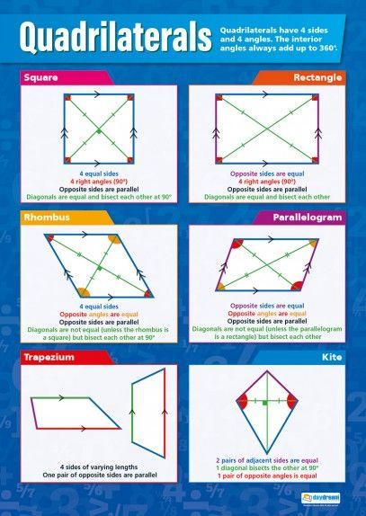 Quadrilaterals – Maths Poster