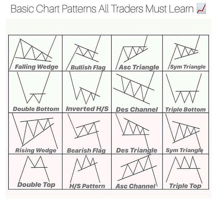 forex trading chart patterns