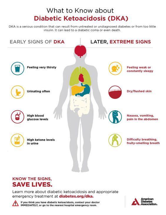 Can Ketogenic Diet Cause Ketoacidosis | KetogenicDietPDF.Com