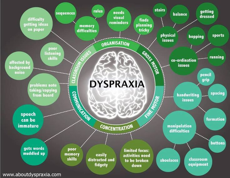A great diagram for different concepts of Dyspraxia #SEN #sensoryplay #NQT…
