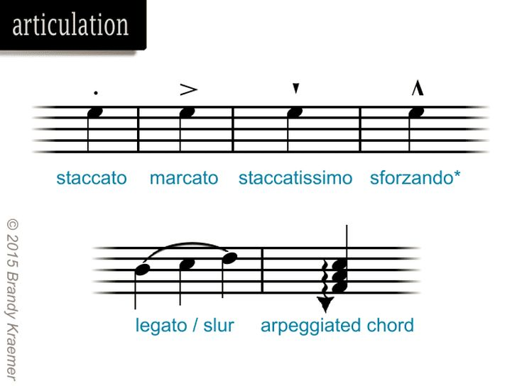 Musical symbols of piano notation blues piano piano