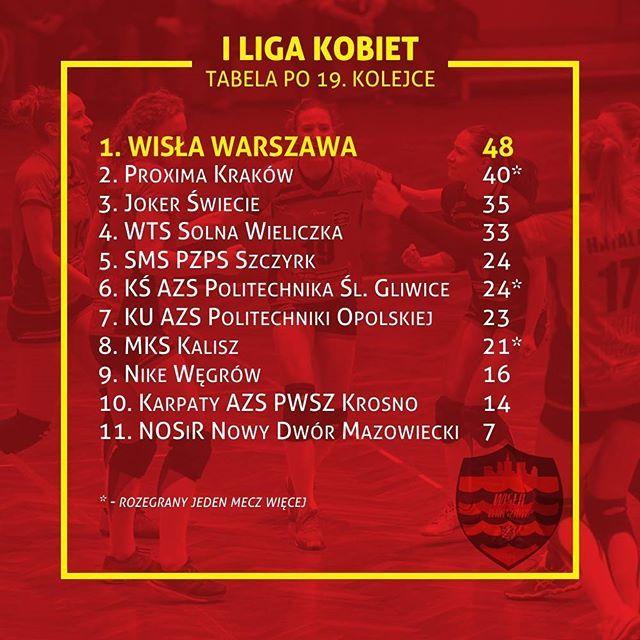 #Tabela #1liga #Wisła #Warszawa / #WislaWarszawa / #WisłaWarszawa #lider #siatkówka #volley #volleyball #sport #infographic
