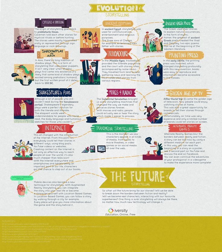 A Nice Graphic on The Evolution of Storytelling ~ Educational Technology and Mobile Learning