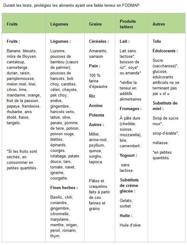 Low Stomach Acid Food List