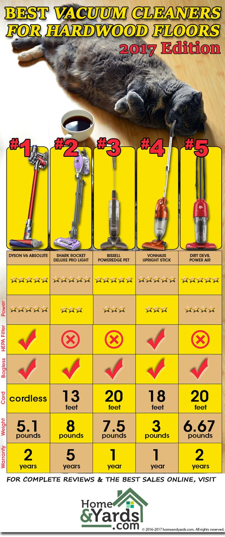 2017 best vacuum cleaners for hardwood floors infographic - Top 5 Vacuum Cleaners