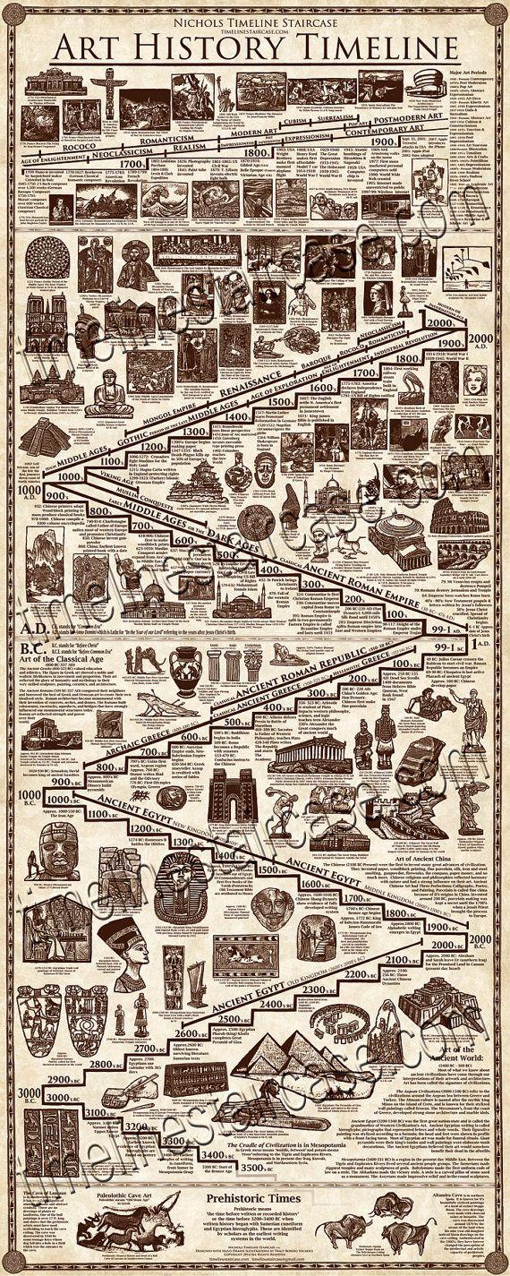 Art History Timeline Art Print 2 ft x 5 ft by www.timelinestaircase.com