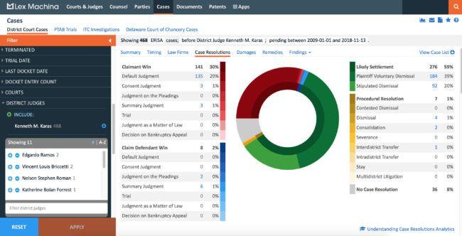 Lex Machina Expands Its Employment Litigation Analytics With An Erisa Module Litigation Employment Analytics