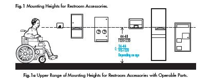 Ada Bathroom Accessories Mounting Heights barrier free mounting heights. bobrick products meet these