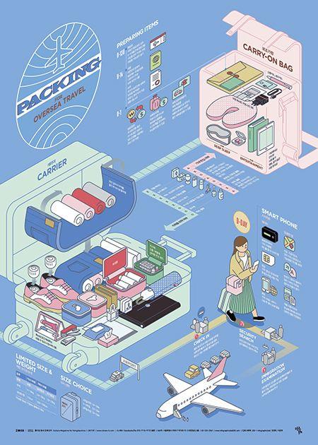 [Infographic] '해외여행 짐싸기'에 대한 인포그래픽