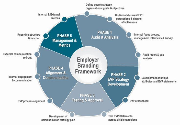 Engagement u003e Employer \/ Employee branding framework EE - communication strategy