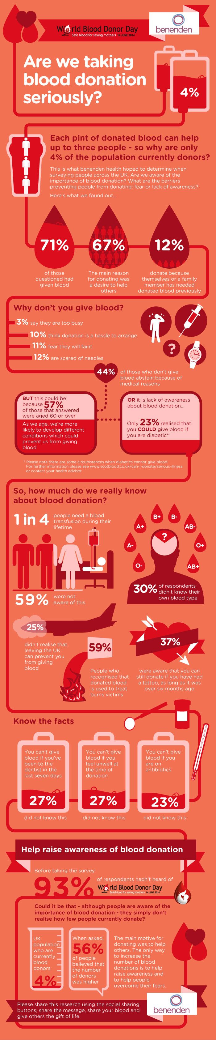 Blood donation infogrpahic Benenden