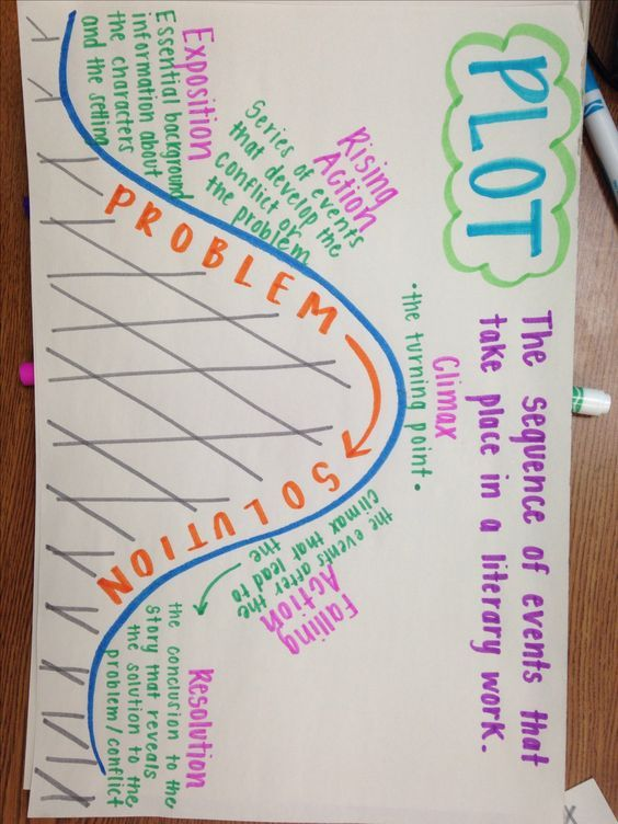Plot Anchor Chart.    The sequence of events that take place in a literary work.