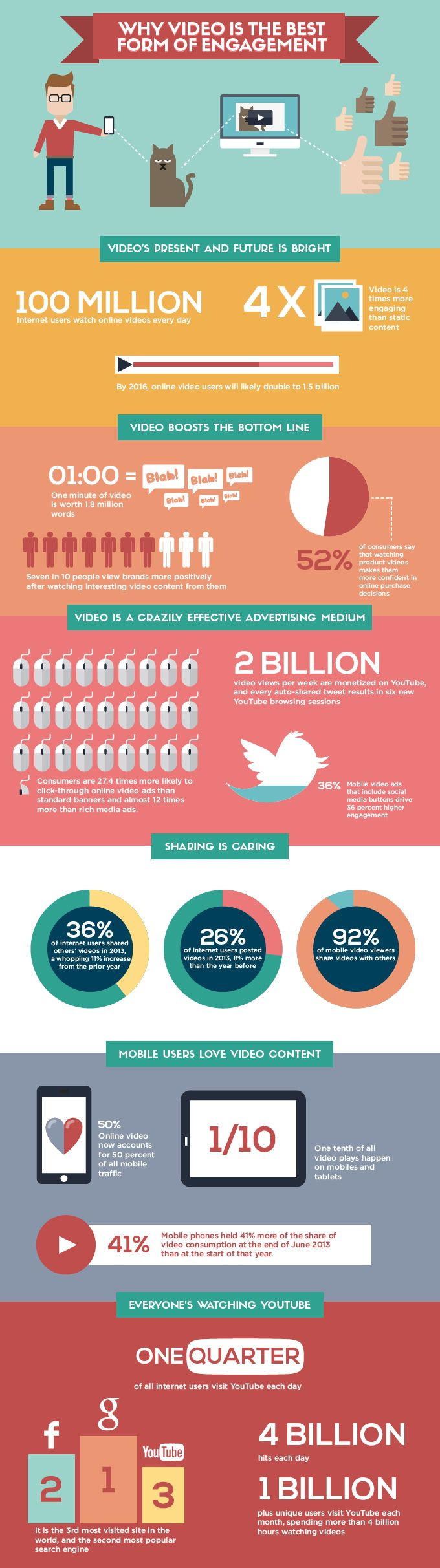 Infographic: Why Video is the Best Form of Engagement #infographic