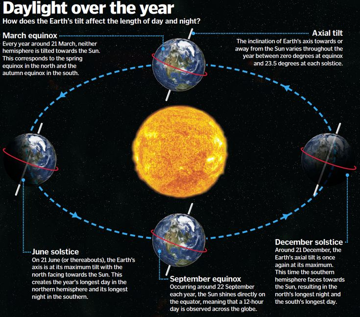 What is an equinox?