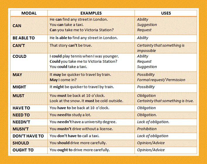 63 best Modal Verbs images on Pinterest English grammar - verbs list