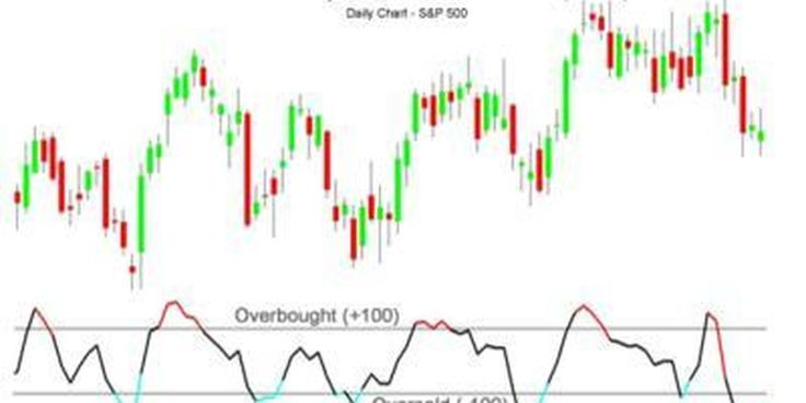 Trading Binary options with commodity channel index.