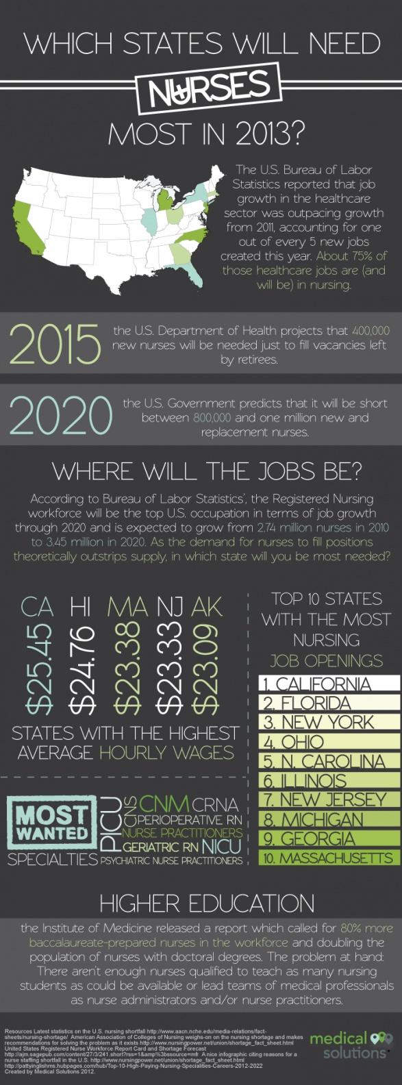 2013 Nursing Job Projections