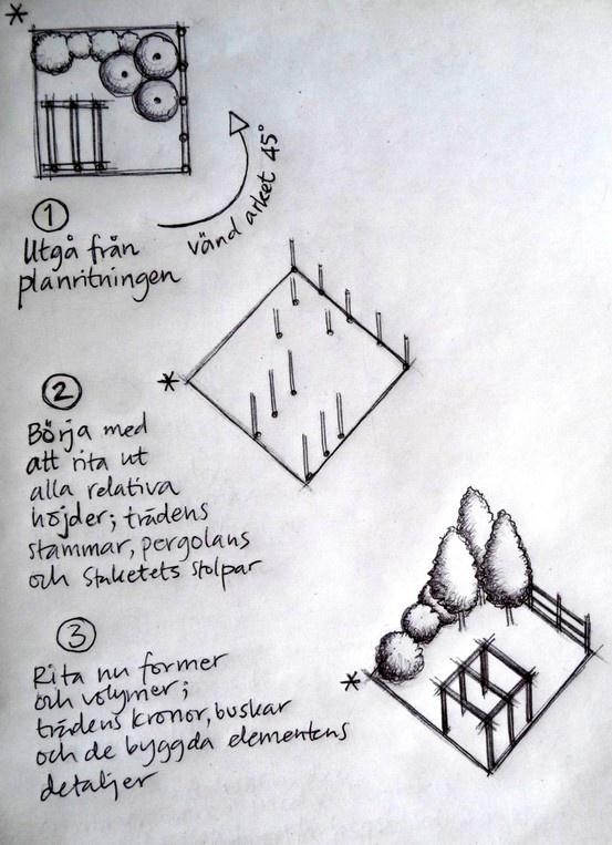 Enkel instruktion om hur du ritar du en trädgård i axonometri.  www.trga.se