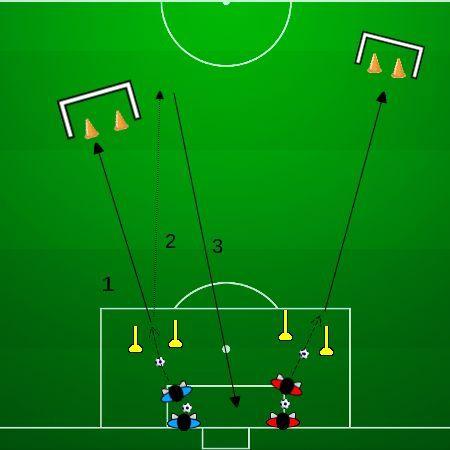 exercices entrainement de football passe longue et centre double jeu (16/11/15)