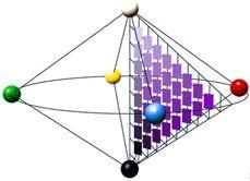 Ewald Hering (1834-1918): Sistema NCS - Natural Colour System (1966: David Hubel y Torsten Wiesel): sólido cromático NCS