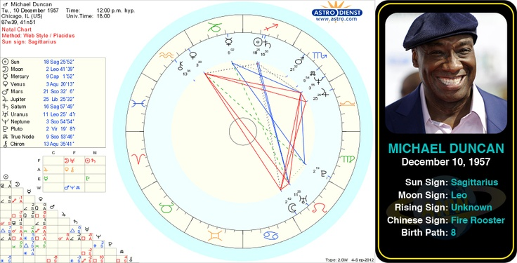 Michael Duncan's birth chart.   Michael Clarke Duncan was an American actor, best known for his breakout role as John Coffey in The Green Mile, for which he was nominated for an Academy Award and a Golden Globe. #astrology #sagittarius #birthchart #natalchart #birthday #michaelduncan