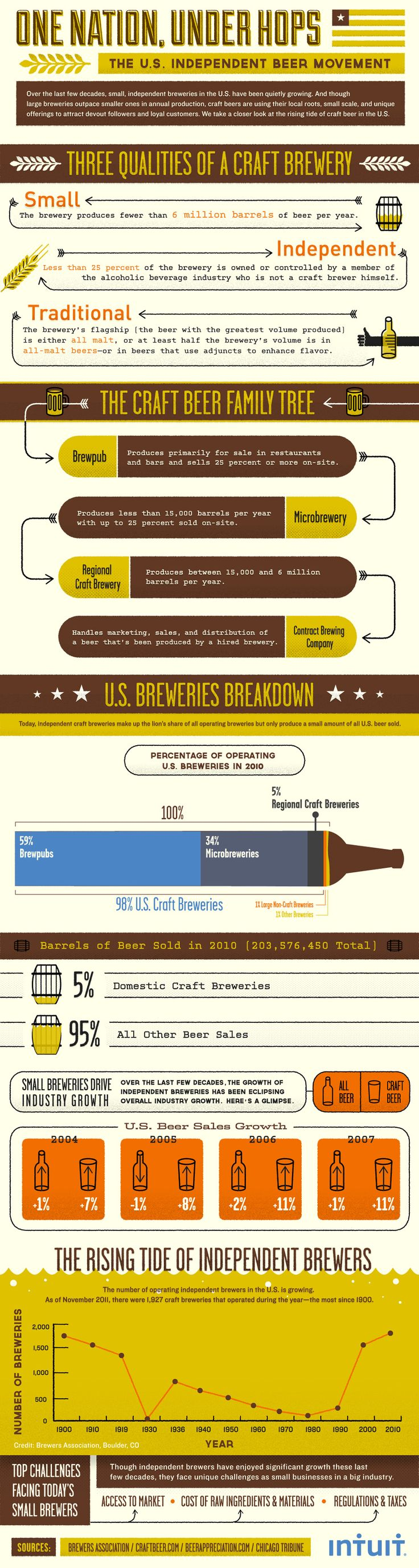 25 best ideas about beer industry on pinterest craft for Brewery layout software