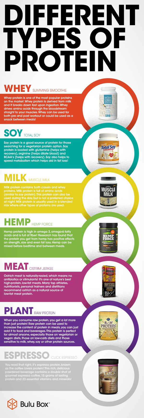 Pin On The 6 Essential Nutrients