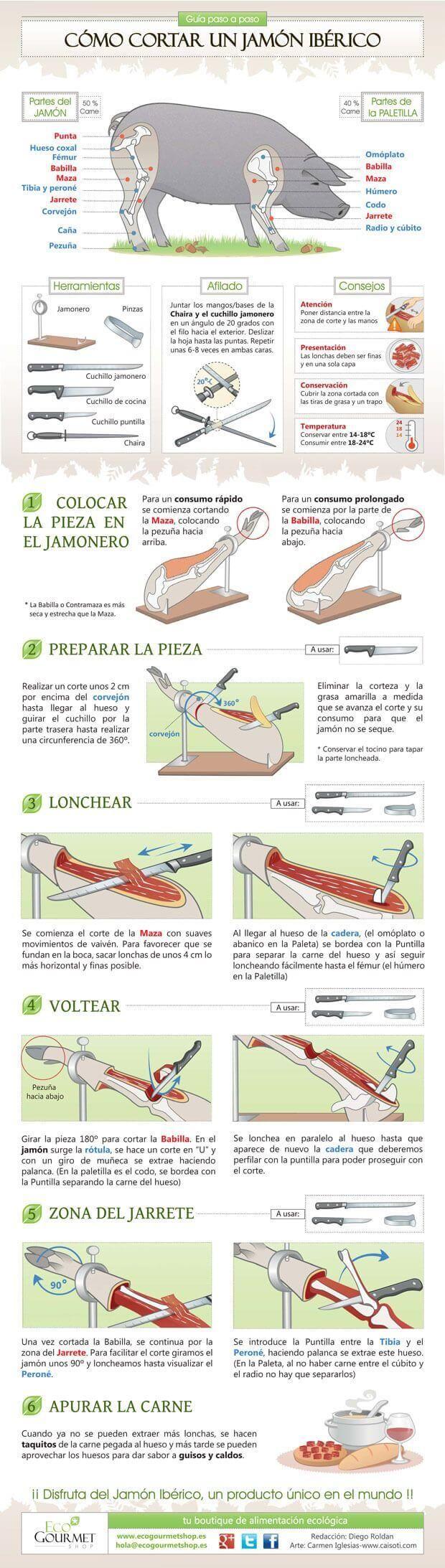 Infografía Cómo cortar un jamón ibérico paso a paso
