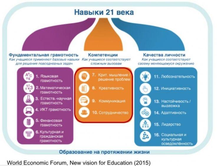 Навыки и компетенции 21 века.JPG