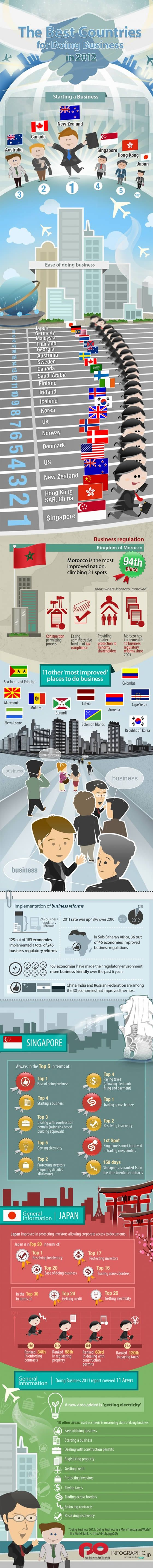 #Business: Hacer Negocio, Business 2012, For, En 2012, 2012 Infographic, Start A Business, Los Mejor, Business Infographic, Country