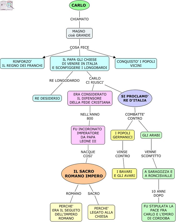 Mappe per la scuola media