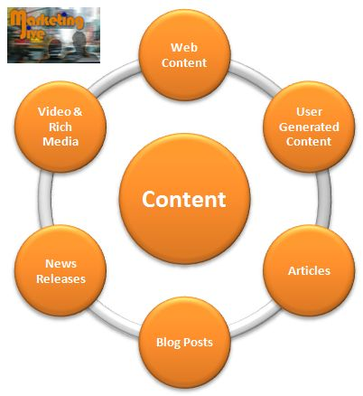 Simple content grid. This is how important your content is. It spreads through every avenue of your business.