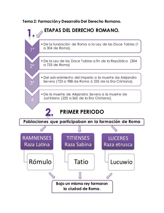 Derecho Romano Mapas Conceptuales Law School Law Notes School Related