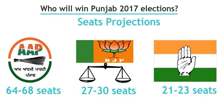 Latest Punjab Assembly Elections 2017 Opinion Poll Results
