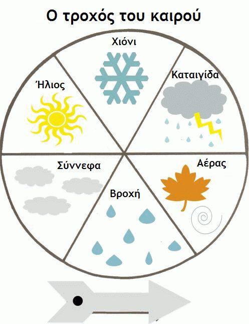 Weather in Greek