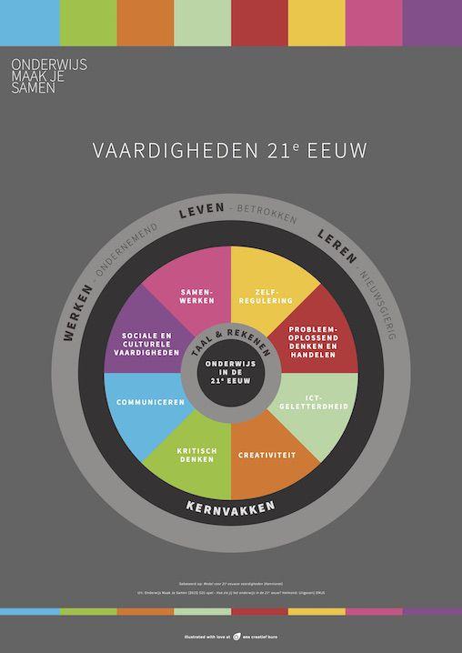 Vaardigheden 21e eeuw https://nl.pinterest.com/search/pins/?q=onderwijs%2021e%20eeuw